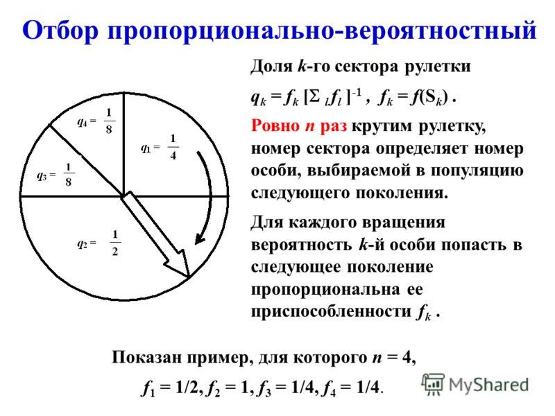 Отбор пропорционально-вероятностный Доля k-го сектора рулетки q k = f k [ l f l ] -1, f k = f(S k ). Ровно n раз крутим рулетку, номер сектора определяет номер особи, выбираемой в популяцию следующего поколения. Для каждого вращения вероятность k-й о