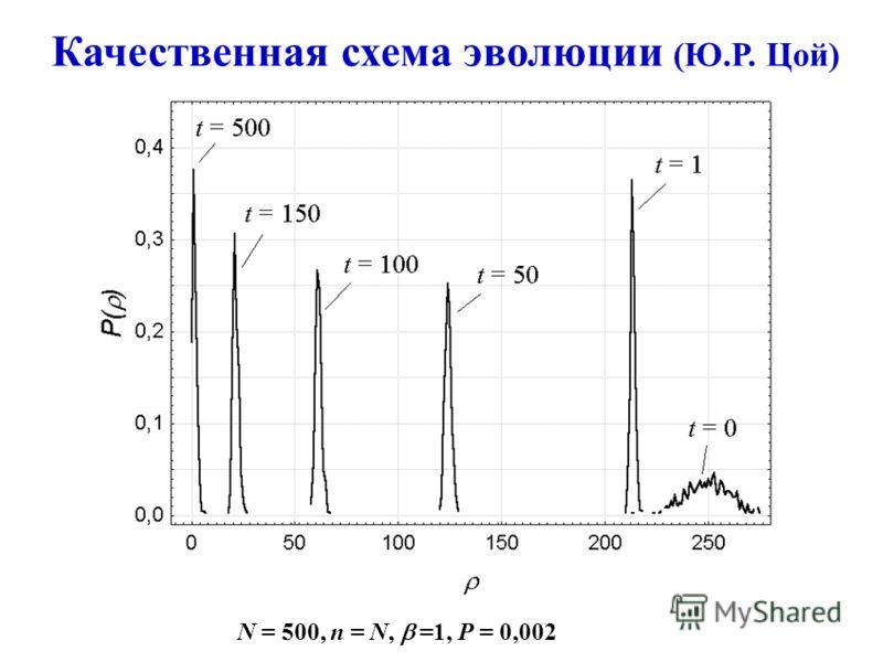 Качественная схема эволюции (Ю.Р. Цой) N = 500, n = N, =1, P = 0,002