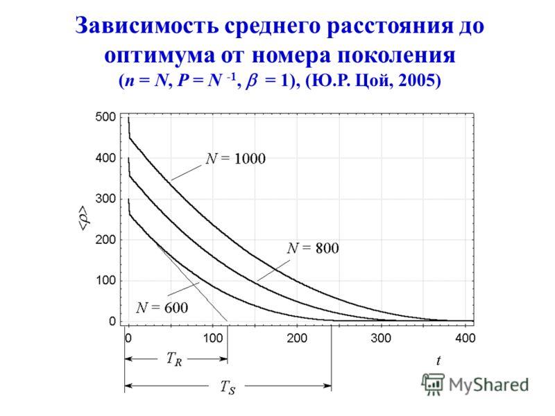 Зависимость среднего расстояния до оптимума от номера поколения (n = N, P = N -1, = 1), (Ю.Р. Цой, 2005)