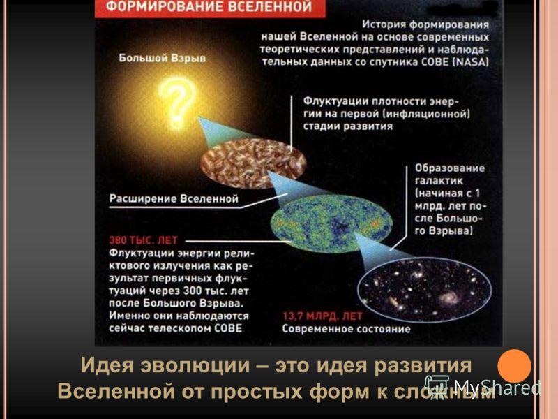 Идея эволюции – это идея развития Вселенной от простых форм к сложным