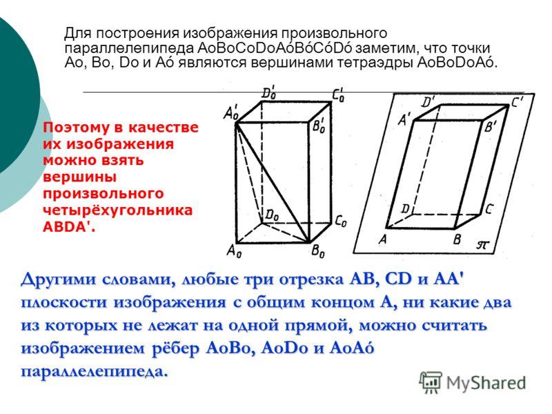 Для построения изображения произвольного параллелепипеда AоBоCоDоAóBóСóDó заметим, что точки Ао, Во, Dо и Аó являются вершинами тетраэдры АоВоDоАó. Другими словами, любые три отрезка AB, CD и AA' плоскости изображения с общим концом А, ни какие два и