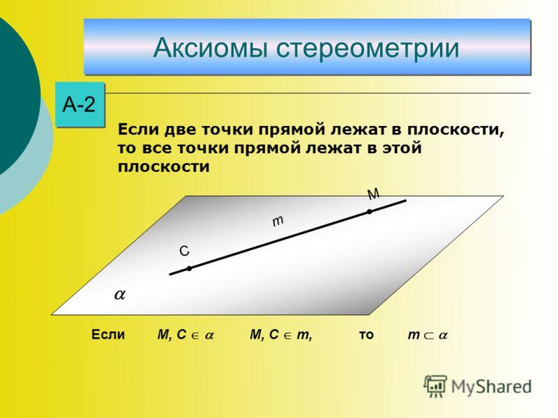 Аксиомы стереометрии А-2 С М m М, C m М, C m, Еслито Если две точки прямой лежат в плоскости, то все точки прямой лежат в этой плоскости