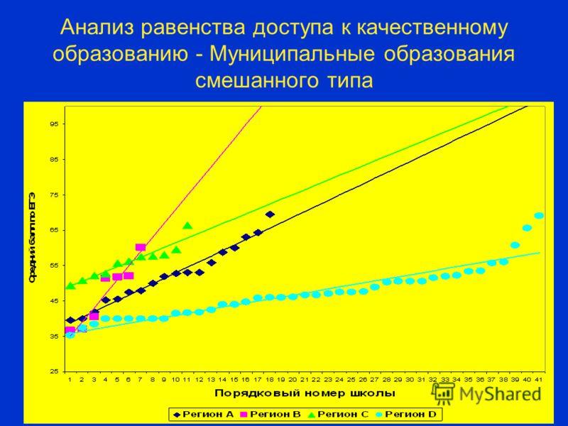Анализ равенства доступа к качественному образованию - Муниципальные образования смешанного типа