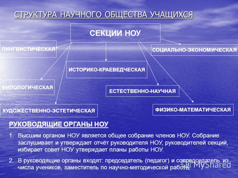 СТРУКТУРА НАУЧНОГО ОБЩЕСТВА УЧАЩИХСЯ СЕКЦИИ НОУ ЛИНГВИСТИЧЕСКАЯ ИСТОРИКО-КРАЕВЕДЧЕСКАЯ ФИЛОЛОГИЧЕСКАЯ ЕСТЕСТВЕННО-НАУЧНАЯ СОЦИАЛЬНО-ЭКОНОМИЧЕСКАЯ ФИЗИКО-МАТЕМАТИЧЕСКАЯ ХУДОЖЕСТВЕННО-ЭСТЕТИЧЕСКАЯ РУКОВОДЯЩИЕ ОРГАНЫ НОУ 1.Высшим органом НОУ является об