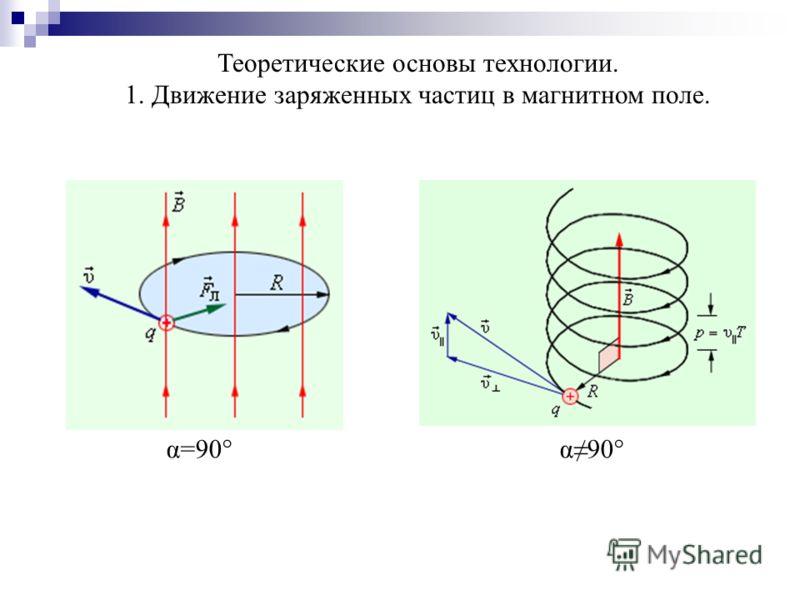 Теоретические основы технологии. 1. Движение заряженных частиц в магнитном поле. α=90° α90°