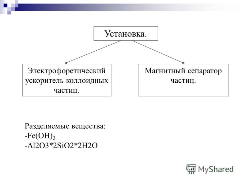 Установка. Электрофоретический ускоритель коллоидных частиц. Магнитный сепаратор частиц. Разделяемые вещества: -Fe(OH) 3 -Al2O3*2SiO2*2H2O