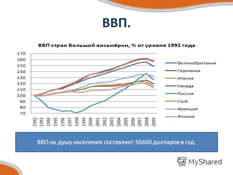 ВВП. ВВП на душу населения составляет 36600 долларов в год.