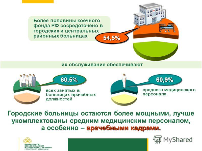 их обслуживание обеспечивают Более половины коечного фонда РФ сосредоточено в городских и центральных районных больницах 54,5%54,5% 60,5%60,5%60,9%60,9% всех занятых в больницах врачебных должностей среднего медицинского персонала Городские больницы