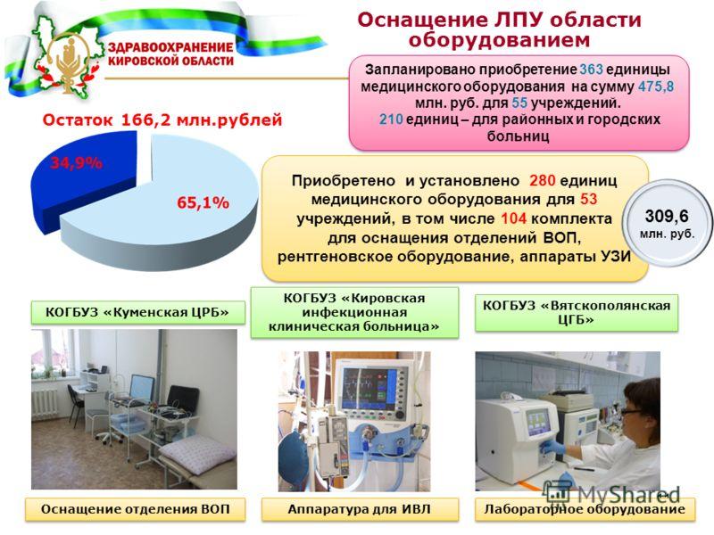 11 Запланировано приобретение 363 единицы медицинского оборудования на сумму 475,8 млн. руб. для 55 учреждений. 210 единиц – для районных и городских больниц Запланировано приобретение 363 единицы медицинского оборудования на сумму 475,8 млн. руб. дл