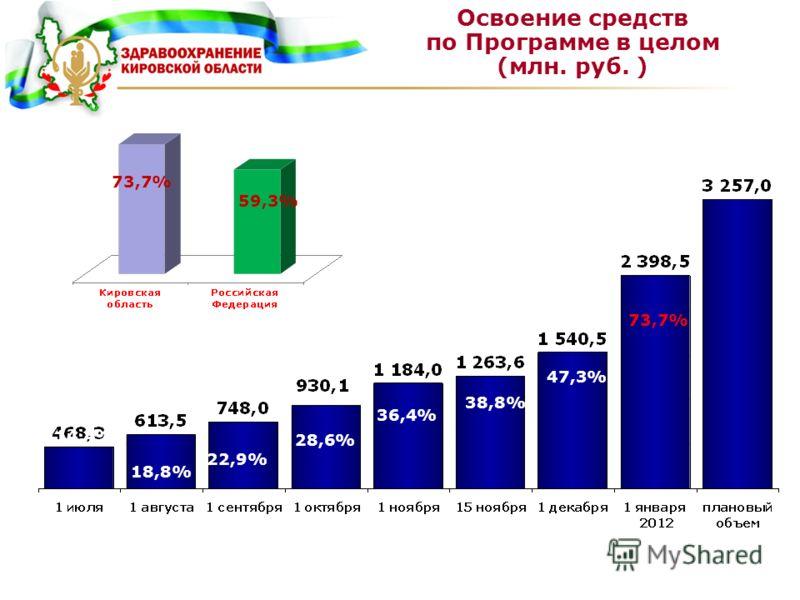 Освоение средств по Программе в целом (млн. руб. ) 14,4% 18,8% 22,9% 28,6% 36,4% 38,8% 47,3% 73,7% 59,3%
