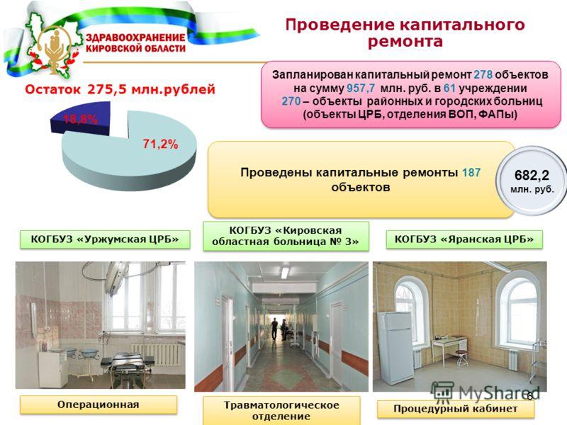 6 Запланирован капитальный ремонт 278 объектов на сумму 957,7 млн. руб. в 61 учреждении 270 – объекты районных и городских больниц (объекты ЦРБ, отделения ВОП, ФАПы) Запланирован капитальный ремонт 278 объектов на сумму 957,7 млн. руб. в 61 учреждени