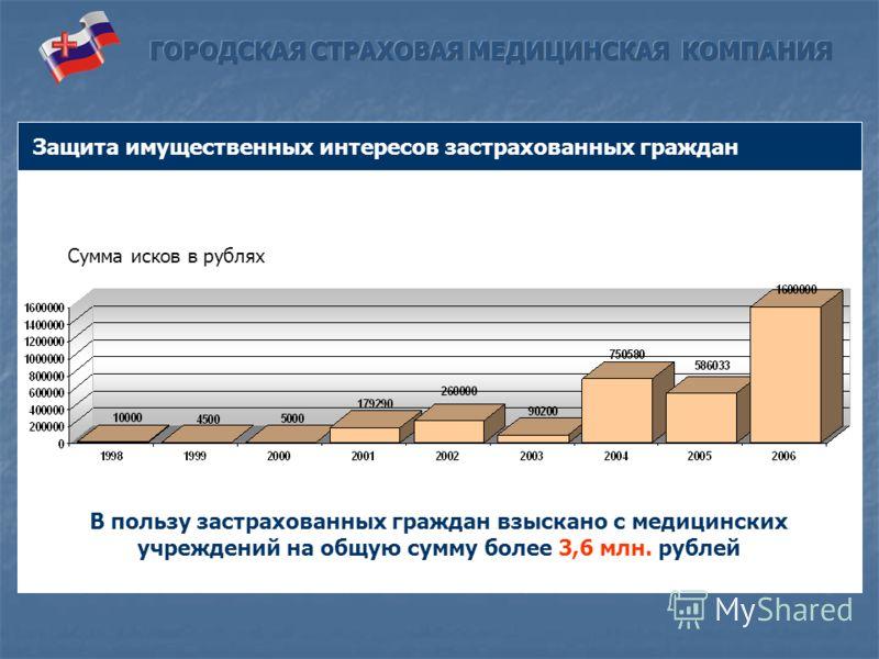 Защита имущественных интересов застрахованных граждан Сумма исков в рублях В пользу застрахованных граждан взыскано с медицинских учреждений на общую сумму более 3,6 млн. рублей