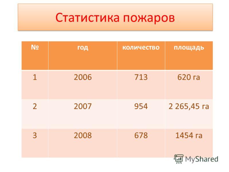 Статистика пожаров годколичествоплощадь 12006713620 га 220079542 265,45 га 320086781454 га