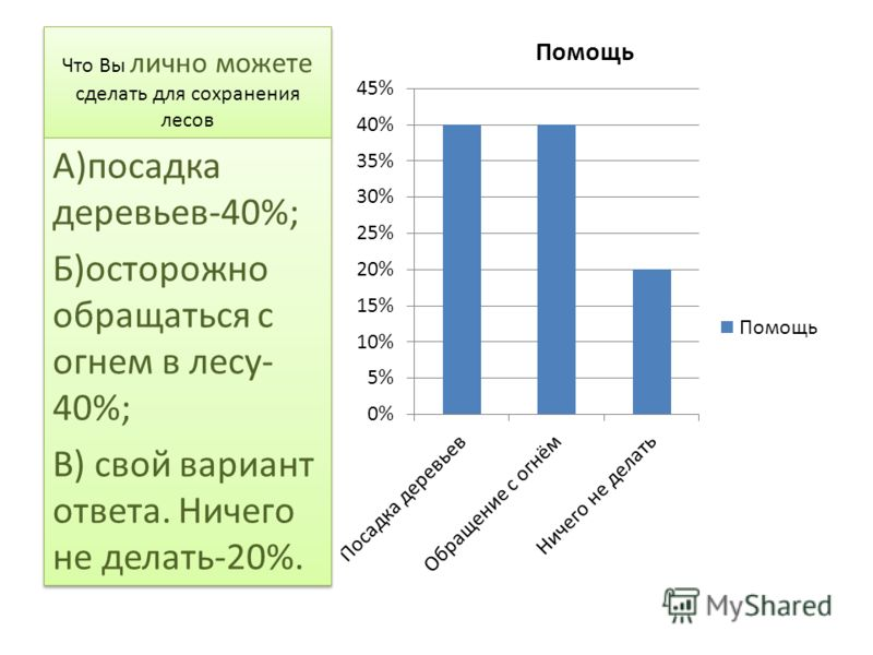Что Вы лично можете сделать для сохранения лесов А)посадка деревьев-40%; Б)осторожно обращаться с огнем в лесу- 40%; В) свой вариант ответа. Ничего не делать-20%. А)посадка деревьев-40%; Б)осторожно обращаться с огнем в лесу- 40%; В) свой вариант отв