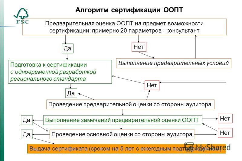Алгоритм сертификации ООПТ Предварительная оценка ООПТ на предмет возможности сертификации: примерно 20 параметров - консультант Да Нет Выполнение предварительных условий Подготовка к сертификации с одновременной разработкой регионального стандарта П