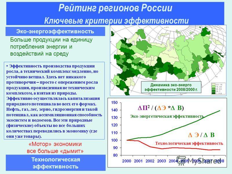 Динамика эко-энерго эффективности 2008/2000 г. Эко-энергоэффективность Эффективность производства продукции росла, а технический комплекс медленно, но устойчиво ветшал. Здесь нет никакого противоречия – просто с опережением росла продукция, произведе