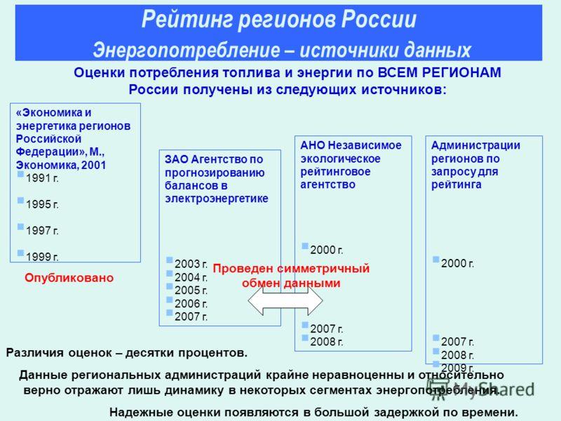 «Экономика и энергетика регионов Российской Федерации», М., Экономика, 2001 1991 г. 1995 г. 1997 г. 1999 г. ЗАО Агентство по прогнозированию балансов в электроэнергетике 2003 г. 2004 г. 2005 г. 2006 г. 2007 г. Оценки потребления топлива и энергии по