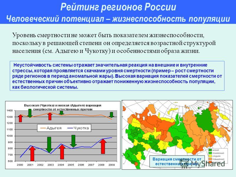Рейтинг регионов России Человеческий потенциал – жизнеспособность популяции Неустойчивость системы отражает значительная реакция на внешние и внутренние стрессы, которая проявляется скачками уровня смертности (пример – рост смертности ряде регионов в