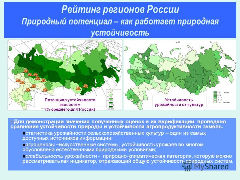 Для демонстрации значения полученных оценок и их верификации проведено сравнение устойчивости природы и устойчивости агропродуктивности земель. статистика урожайности сельскохозяйственных культур – один из самых доступных источников информации; агроц
