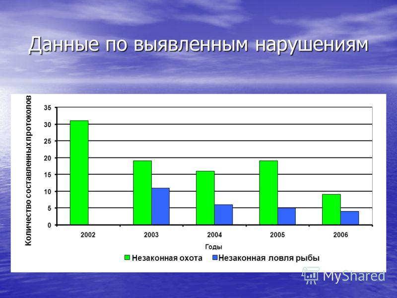 Данные по выявленным нарушениям 0 5 10 15 20 25 30 35 20022003200420052006 Годы Количество составленных протоколов Незаконная охотаНезаконная ловля рыбы