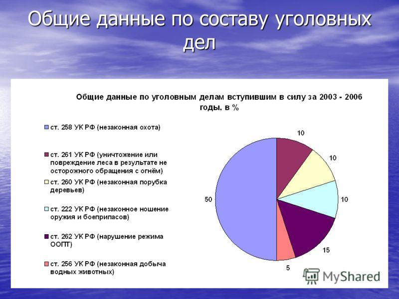 Общие данные по составу уголовных дел