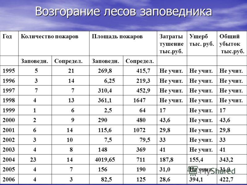 Возгорание лесов заповедника ГодКоличество пожаровПлощадь пожаровЗатраты тушение тыс.руб. Ущерб тыс. руб. Общий убыток тыс.руб. Заповедн.Сопредел.Заповедн.Сопредел. 1995 5 21 269,8 415,7Не учит. 1996 3 14 6,25 219,3Не учит. 1997 7 7 310,4 452,9Не учи
