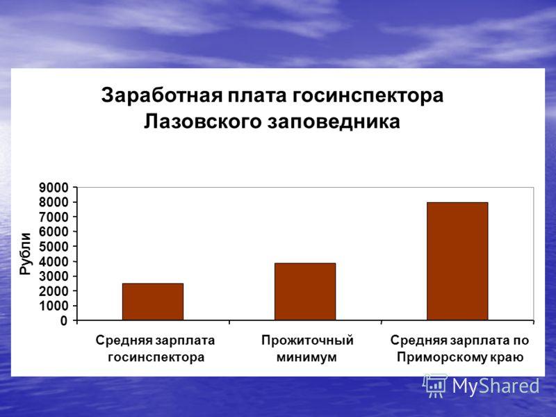 Заработная плата госинспектора Лазовского заповедника 0 1000 2000 3000 4000 5000 6000 7000 8000 9000 Средняя зарплата госинспектора Прожиточный минимум Средняя зарплата по Приморскому краю Рубли