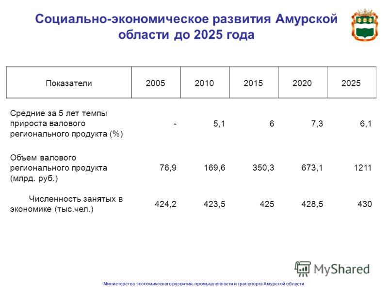 Министерство экономического развития, промышленности и транспорта Амурской области Социально-экономическое развития Амурской области до 2025 года Показатели20052010201520202025 Средние за 5 лет темпы прироста валового регионального продукта (%) -5,16