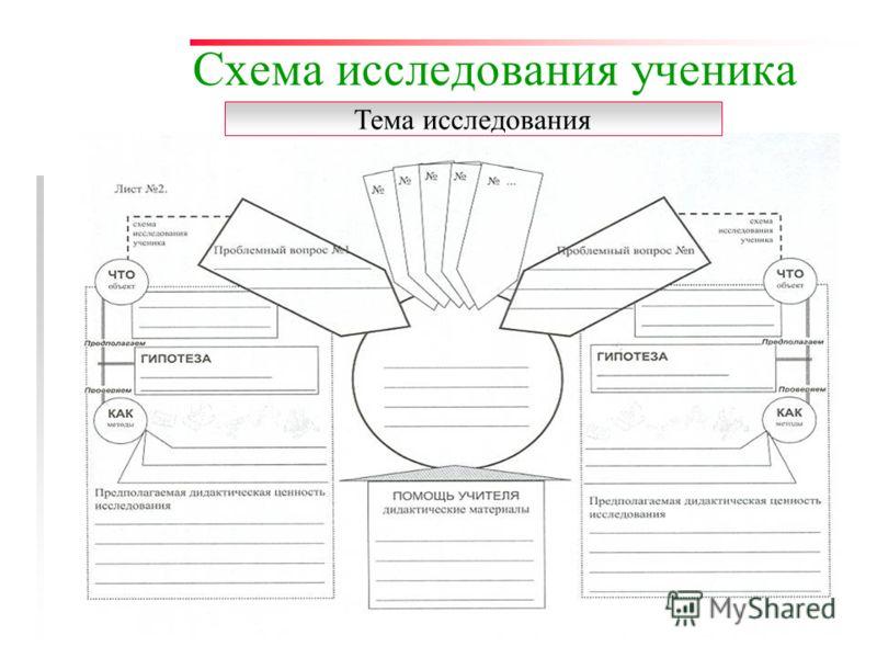 Осипова Л.Г. КОИПКРО7 Схема исследования ученика Тема исследования