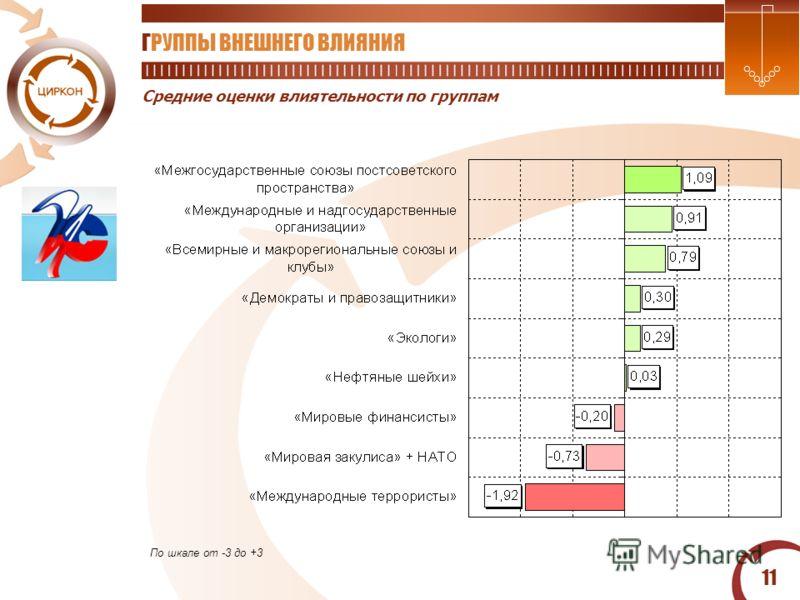 11 Средние оценки влиятельности по группам ГРУППЫ ВНЕШНЕГО ВЛИЯНИЯ По шкале от -3 до +3