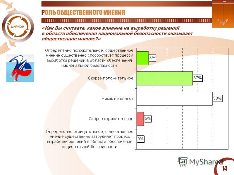 14 «Как Вы считаете, какое влияние на выработку решений в области обеспечения национальной безопасности оказывает общественное мнение?» РОЛЬ ОБЩЕСТВЕННОГО МНЕНИЯ