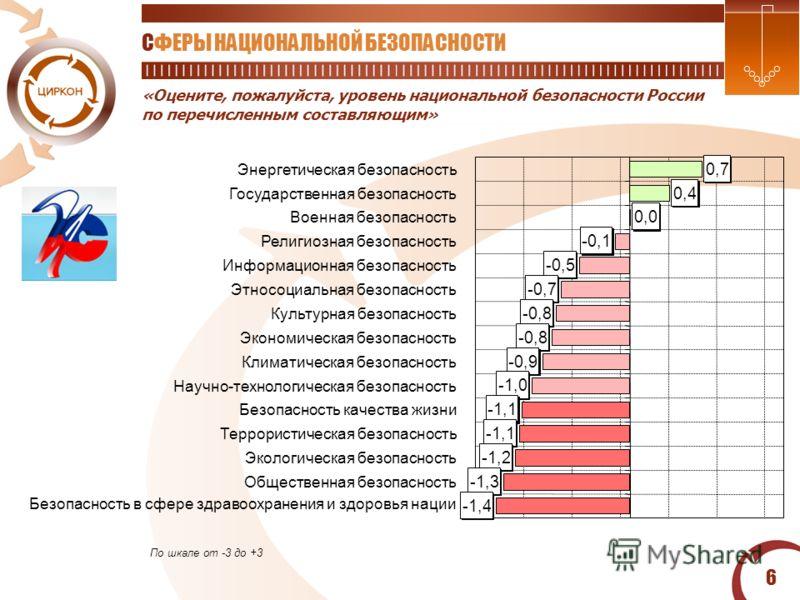 6 «Оцените, пожалуйста, уровень национальной безопасности России по перечисленным составляющим» СФЕРЫ НАЦИОНАЛЬНОЙ БЕЗОПАСНОСТИ По шкале от -3 до +3 0,7 0,4 0,0 -0,1 -0,5 -0,7 -0,8 -0,9 -1,0 -1,1 -1,2 -1,3 -1,4 Энергетическая безопасность Государстве
