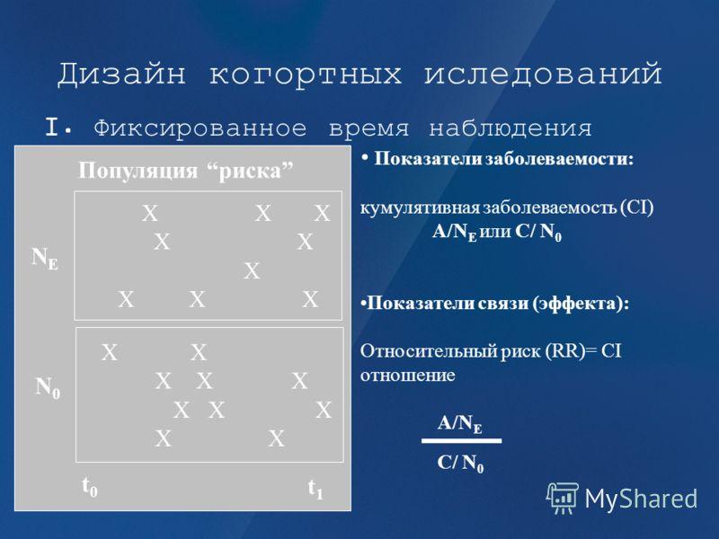 Дизайн когортных иследований I. Фиксированное время наблюдения X X X X X X X X X X X X X X X X NENE N0N0 Популяция риска t0t0 t1t1 Показатели заболеваемости: кумулятивная заболеваемость (CI) A/N E или C/ N 0 Показатели связи (эффекта): Относительный