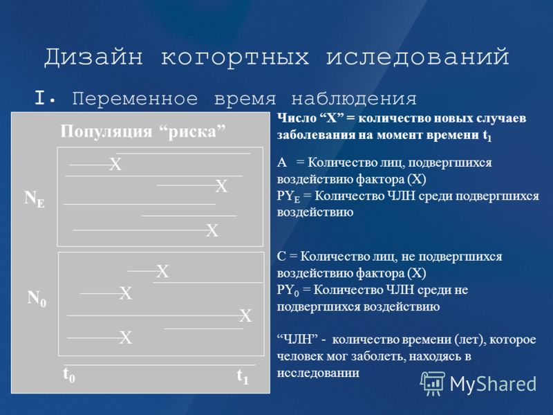 Дизайн когортных иследований I. Переменное время наблюдения X X NENE N0N0 Популяция риска t0t0 t1t1 Число X = количество новых случаев заболевания на момент времени t 1 A = Количество лиц, подвергшихся воздействию фактора (X) PY E = Количество ЧЛН ср