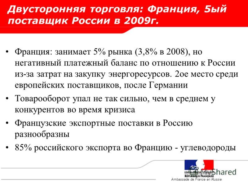 Двусторонняя торговля: Франция, 5ый поставщик России в 2009г. Франция: занимает 5% рынка (3,8% в 2008), но негативный платежный баланс по отношению к России из-за затрат на закупку энергоресурсов. 2ое место среди европейских поставщиков, после Герман