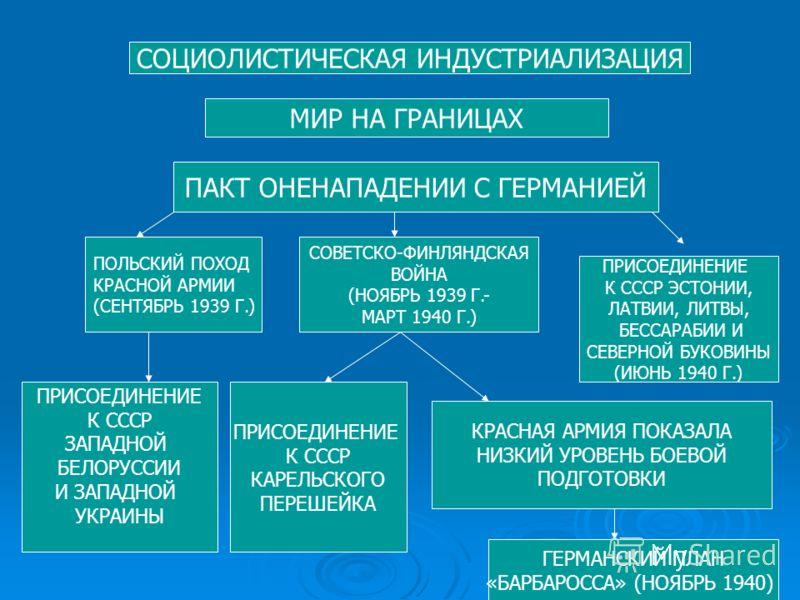 СОЦИОЛИСТИЧЕСКАЯ ИНДУСТРИАЛИЗАЦИЯ МИР НА ГРАНИЦАХ ПАКТ ОНЕНАПАДЕНИИ С ГЕРМАНИЕЙ ПОЛЬСКИЙ ПОХОД КРАСНОЙ АРМИИ (СЕНТЯБРЬ 1939 Г.) СОВЕТСКО-ФИНЛЯНДСКАЯ ВОЙНА (НОЯБРЬ 1939 Г.- МАРТ 1940 Г.) ПРИСОЕДИНЕНИЕ К СССР ЭСТОНИИ, ЛАТВИИ, ЛИТВЫ, БЕССАРАБИИ И СЕВЕРН
