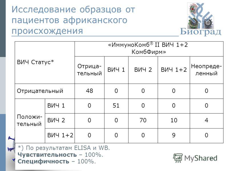 © ЗАО «Биоград», 2009г.10 *) По результатам ELISA и WB. Чувствительность – 100%. Специфичность – 100%. Исследование образцов от пациентов африканского происхождения