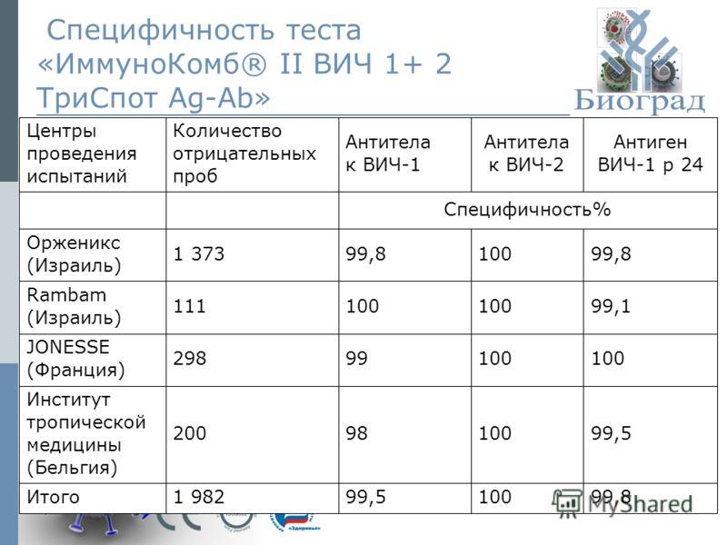 © ЗАО «Биоград», 2009г.14 Специфичность теста «ИммуноКомб® II ВИЧ 1+ 2 ТриСпот Ag-Ab»