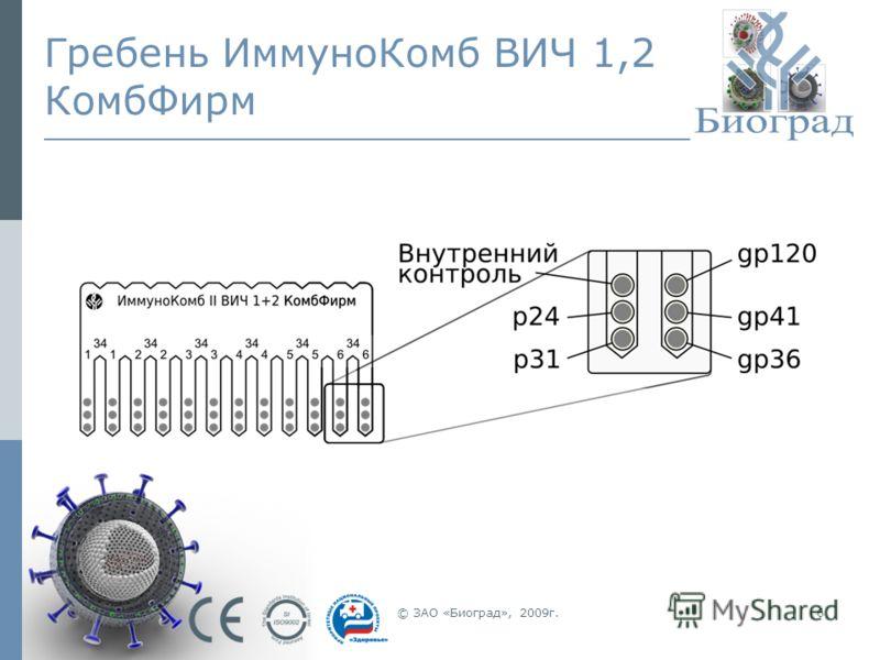 © ЗАО «Биоград», 2009г.6 Гребень ИммуноКомб ВИЧ 1,2 КомбФирм