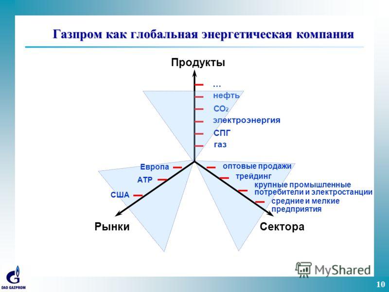 10 Газпром как глобальная энергетическая компания … нефть СО 2 электроэнергия СПГ газ оптовые продажи крупные промышленные потребители и электростанции Европа АТР средние и мелкие предприятия США Продукты РынкиСектора трейдинг