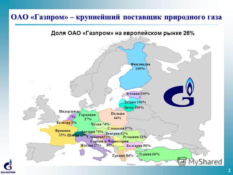 2 ОАО «Газпром» – крупнейший поставщик природного газа Доля ОАО «Газпром» на европейском рынке 26% Бельгия 2% Эстония 100% Латвия 100% Литва 100% Швейц 13%