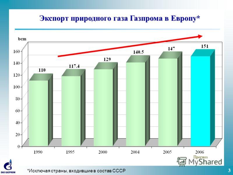 3 bcm Прогноз Экспорт природного газа Газпрома в Европу* *Исключая страны, входившие в состав СССР