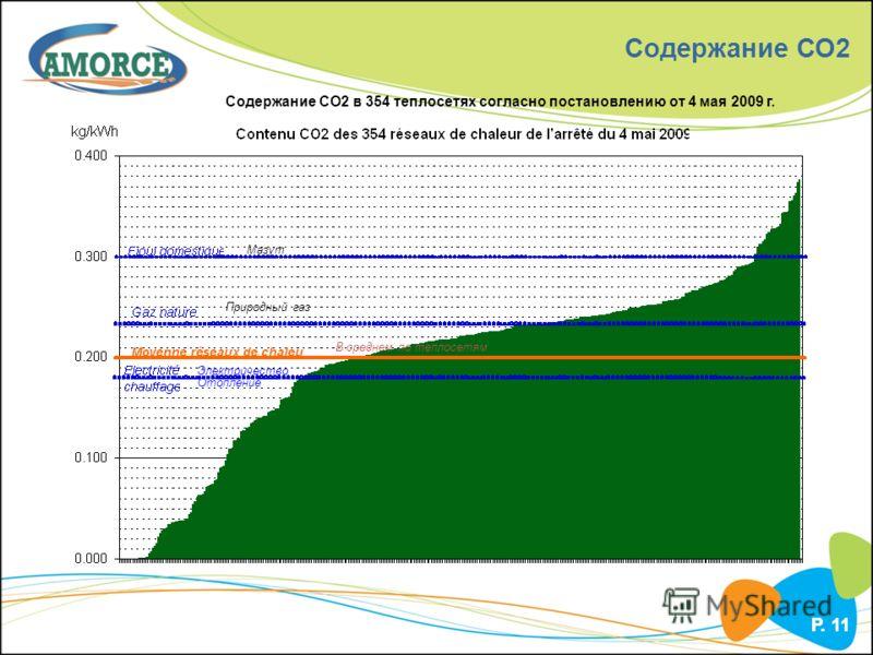 P. 11 Содержание СО2 Содержание СО2 в 354 теплосетях согласно постановлению от 4 мая 2009 г. Мазут Природный газ В среднем по теплосетям Электричество Отопление