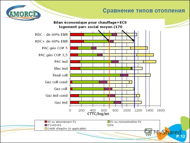 P. 12 Сравнение типов отопления