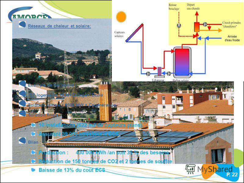 P. 22 Réseaux de chaleur et solaire: Exemple de Narbonne : 707 logements HLM+Collège+ Ecole Solution initiale : 6500 MW + Cogénération Solution finale : 10 installations (622 m2 de capteurs plans). Assurant 39 000 litres/jour dECS Bilan : Production