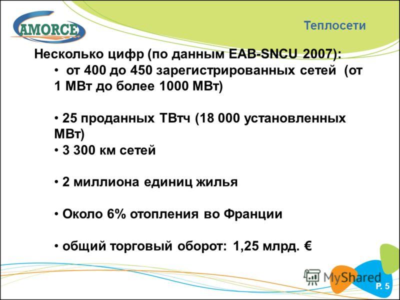 P. 5 Теплосети Несколько цифр (по данным ЕАВ-SNCU 2007): от 400 до 450 зарегистрированных сетей (от 1 МВт до более 1000 МВт) 25 проданных ТВтч (18 000 установленных МВт) 3 300 км сетей 2 миллиона единиц жилья Около 6% отопления во Франции общий торго