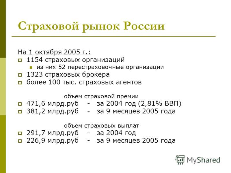 2 Страховой рынок России На 1 октября 2005 г.: 1154 страховых организаций из них 52 перестраховочные организации 1323 страховых брокера более 100 тыс. страховых агентов объем страховой премии 471,6 млрд.руб- за 2004 год (2,81% ВВП) 381,2 млрд.руб- за