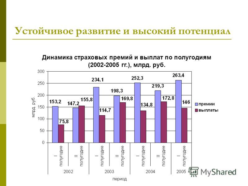 6 Устойчивое развитие и высокий потенциал Динамика страховых премий и выплат по полугодиям (2002-2005 гг.), млрд. руб.