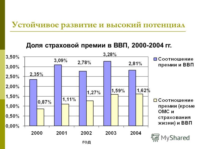 7 Устойчивое развитие и высокий потенциал Доля страховой премии в ВВП, 2000-2004 гг.