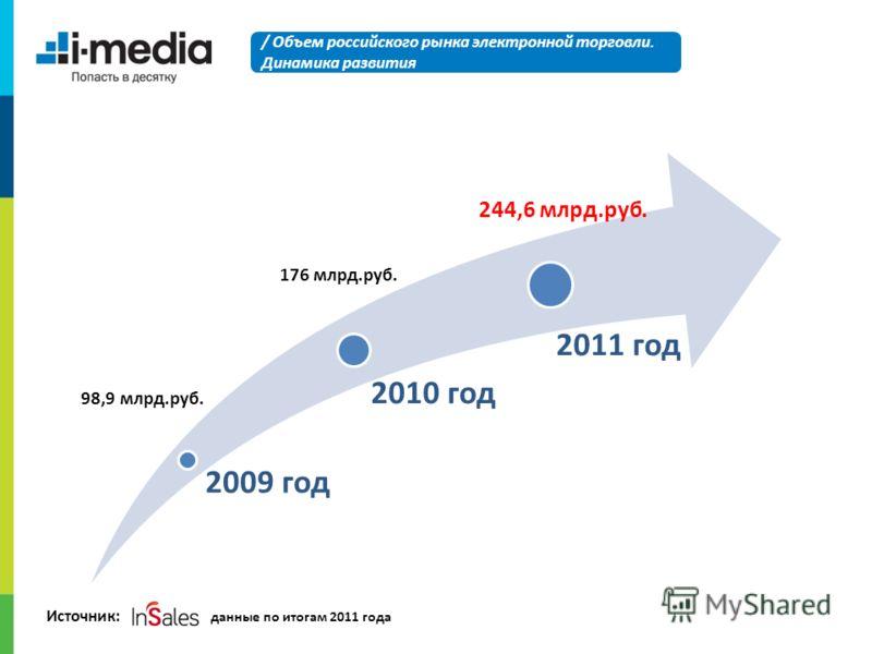 2009 год 2010 год 2011 год / Объем российского рынка электронной торговли. Динамика развития 244,6 млрд.руб. 176 млрд.руб. 98,9 млрд.руб. Источник: данные по итогам 2011 года